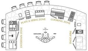 kitchen-work-zones